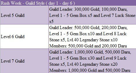 Guild system in Wartune will provide such a stage for communication.